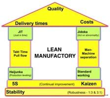lean-manufactory